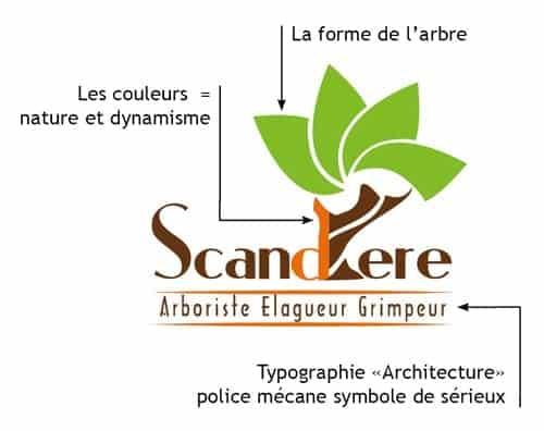 les composants du logo typo couleur forme