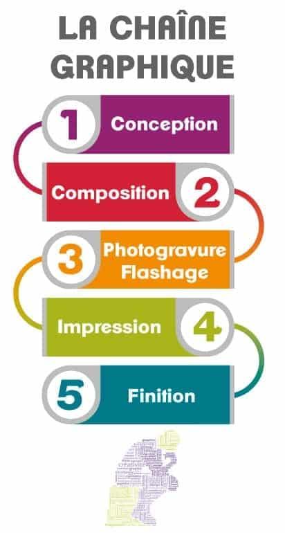 les 5 étapes de la chaîne graphique print