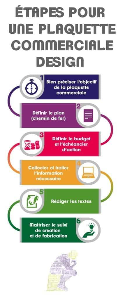 les étapes clés d'une brochure commerciale design